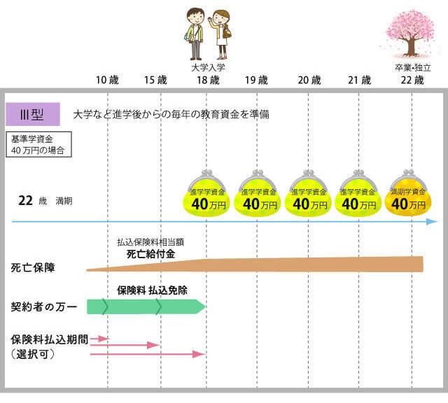 ソニー生命の学資保険のⅢ型